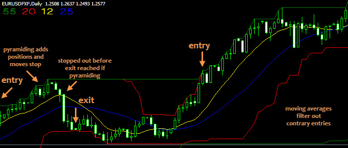 Forex entry filter
